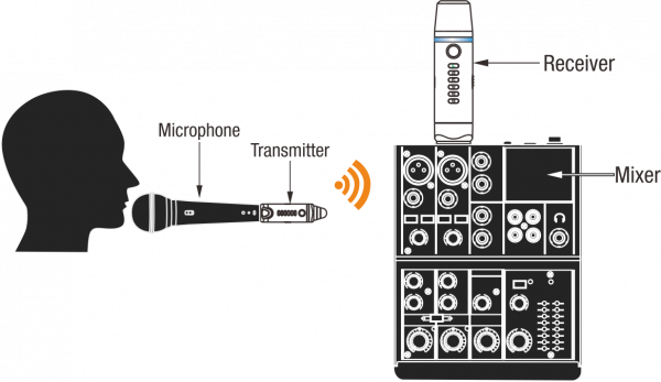 NUX B-3 Wireless Microphone System (2.4Ghz 6 Channels)